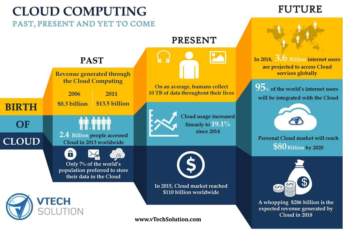 Cloud, Cloud computing, Cyber Security, Data Protection, Privacy Matters, Recruiting, Staffing, Salesforce Consulting, Workforce Solutions, Network Security, IT Solutions, IT Consulting Services, IT Infrastructure, Business Intelligence, Artificial Intelligence, Internet of Things, Big Data, Bitcoin, Cryptocurrency, Risk Assessment, Information Technology, Cloud Security, IoT, SEO, Digital Marketing, Privacy, Computers, office environment, office work, Server